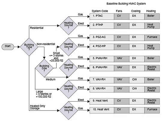 3.1 HVAC System Map | COMNET
