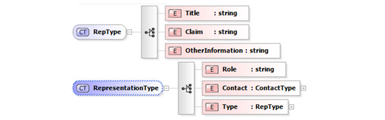 xml-rep-type-and-representation-type.jpg